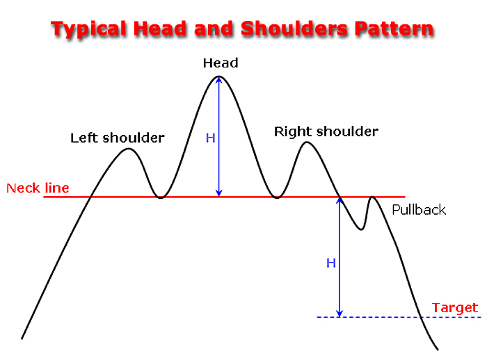 Head and shoulders in forex trading