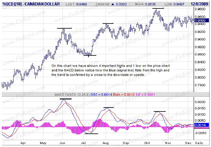 Simple Swing Trading Strategies
