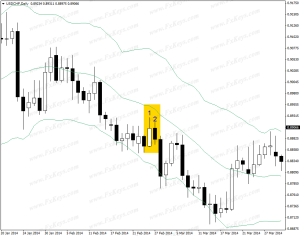 Short Trade Setup Formed by the Daily Candlestick