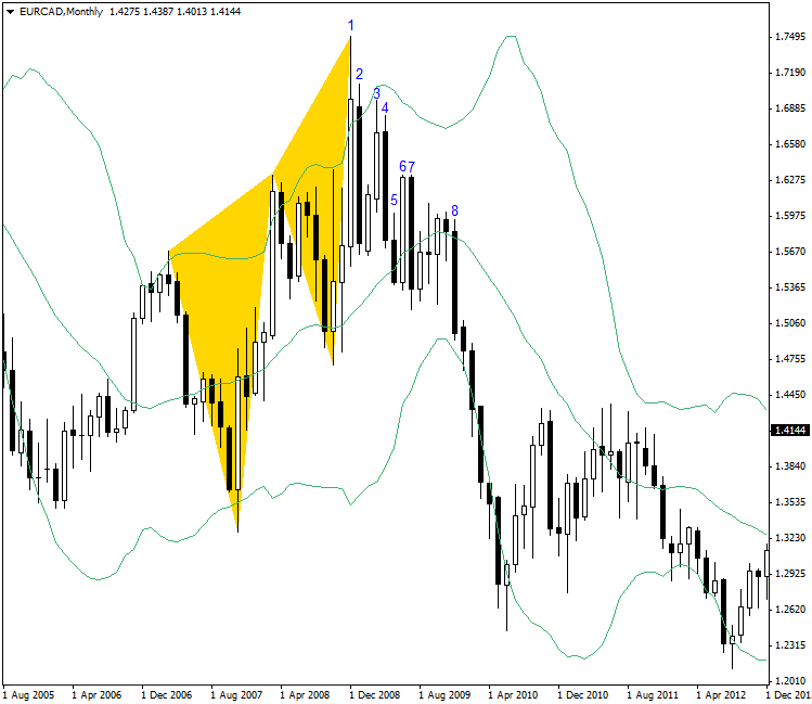 Butterfly Pattern on EUR/CAD Monthly Time Frame