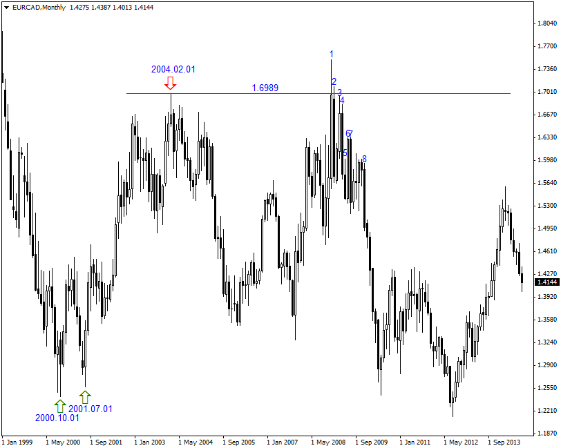EUR/CAD Highs and Lows on the Monthly Time Frame