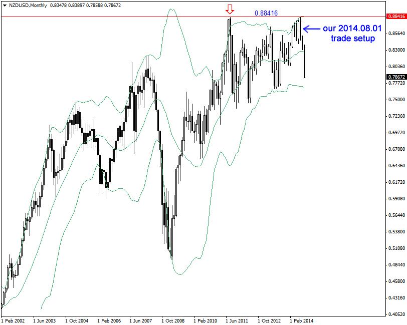NZD/USD Monthly Chart Short Trade Setup