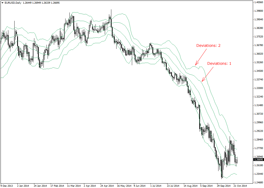 Bollinger bands settings forex