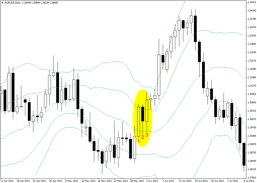 Long Trade Setup on EUR/USD Daily Chart