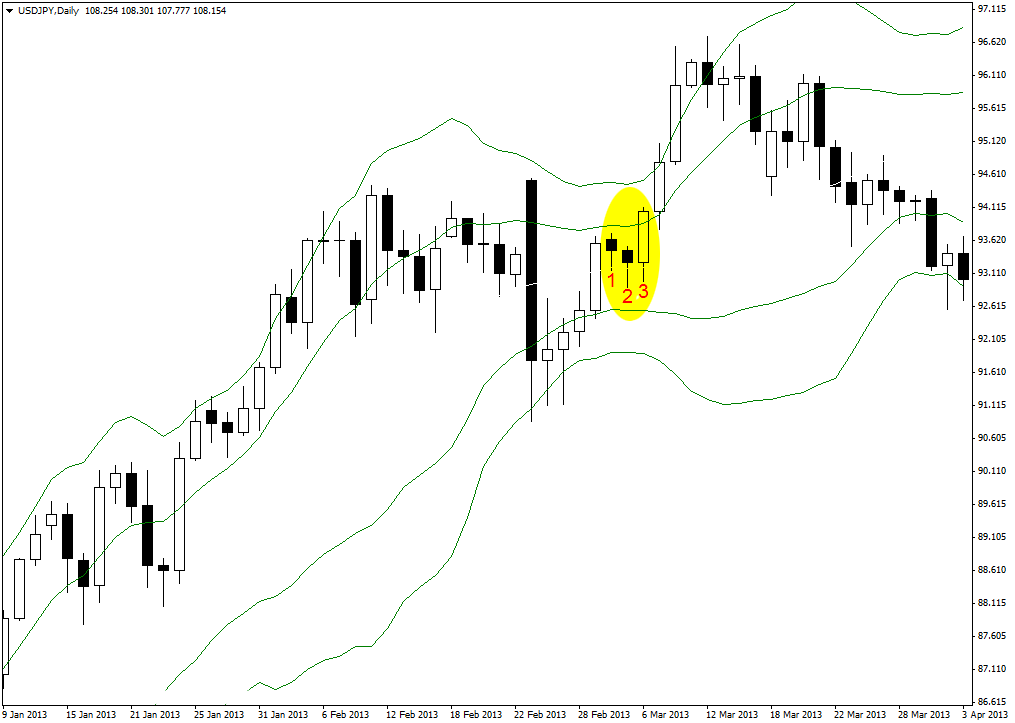 Long Trade Setup on USD/JPY Daily Chart