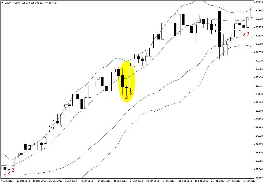 Double bollinger bands setup