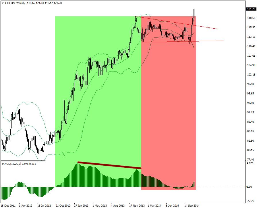 Forex market trend indicators