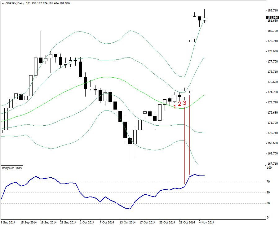Trading with RSI Overbought and Double Bollinger Bands