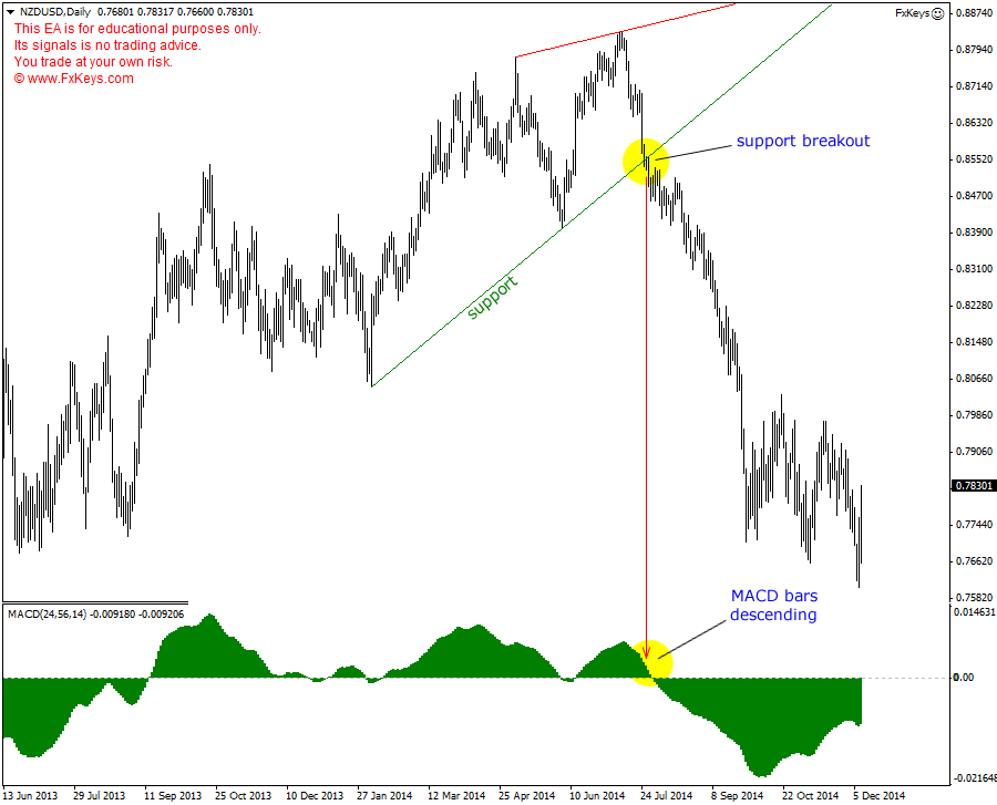 A Technical Analysis Software to Analyze the Price Charts