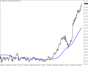 50-day Moving Average long trade setup usdjpy