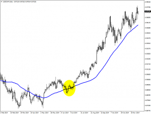 50-day Moving Average short trade setup usdchf