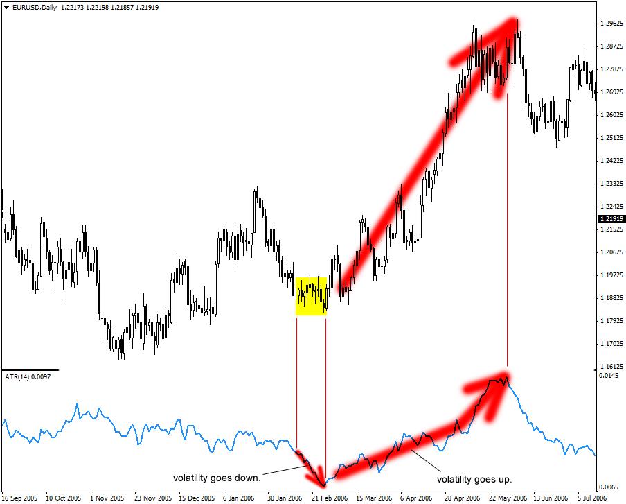 ATR and Volatility