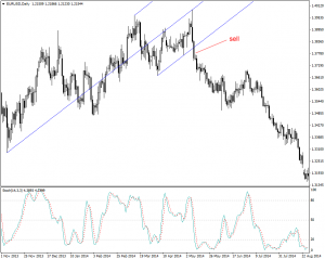 Andrews Pitchfork eurusd sell signal