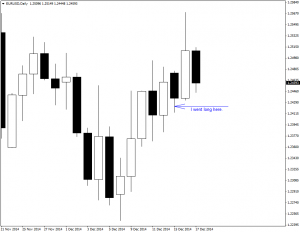 My Long Position on EUR/USD Daily Chart
