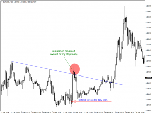 Trading the 15min Time Frame