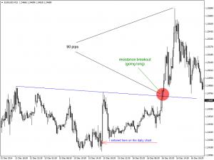 Adjusting the Resistance Line on 15min Chart
