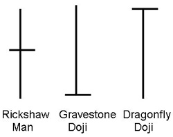 Different Kinds of Doji
