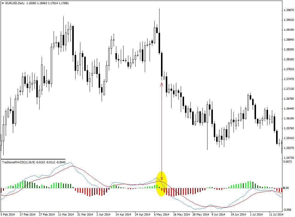 Macd indicator forex trading