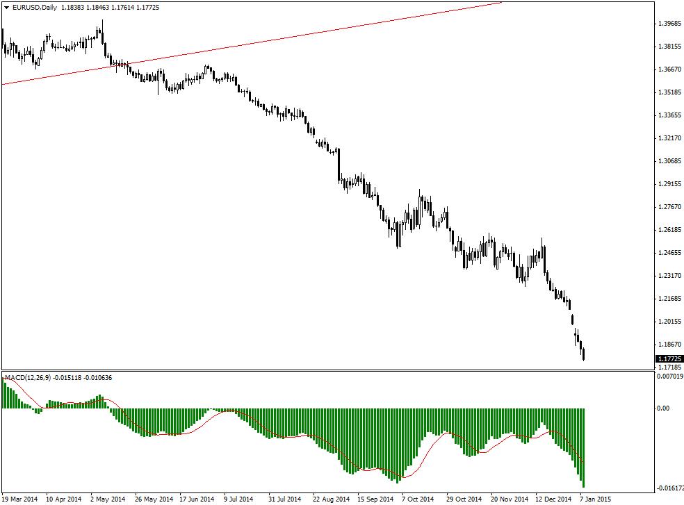 Momentum histogram indicator forex