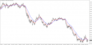Downtrends on AUD/USD Daily Chart