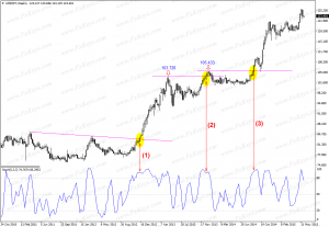 Following the Trends Using Stochastic Oscillator and Level Breakouts