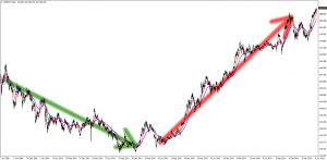 GBP/JPY Trends
