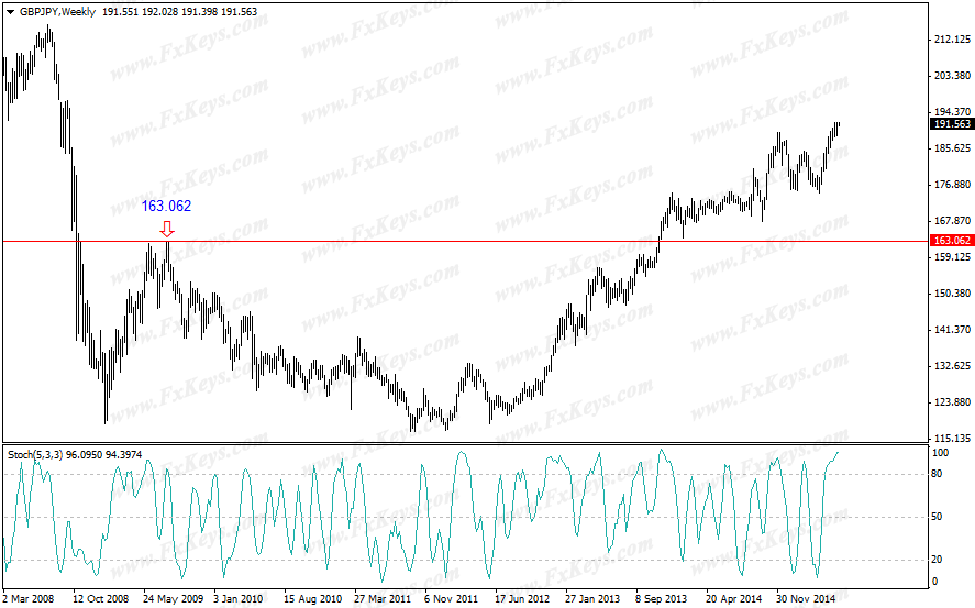 Resistance Level on GBP/JPY Weekly Chart