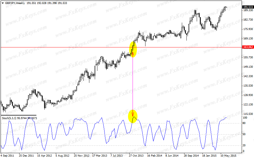 Stochastic Oscillator Long Trade Setup