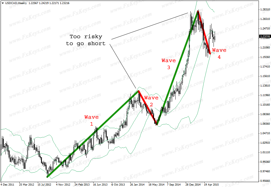 A Too Strong Uptrend