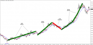 Uptrends on USD/CAD Daily Chart