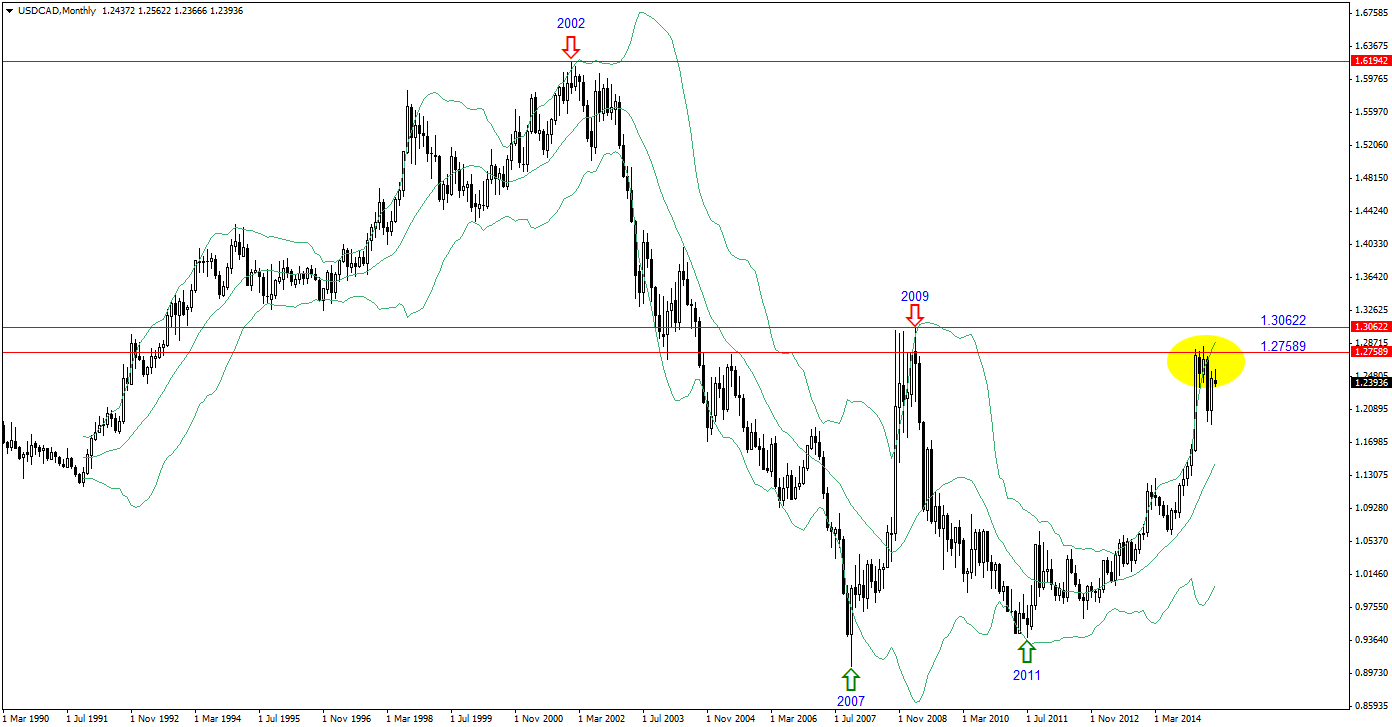 Sefc gold super cycle trading system