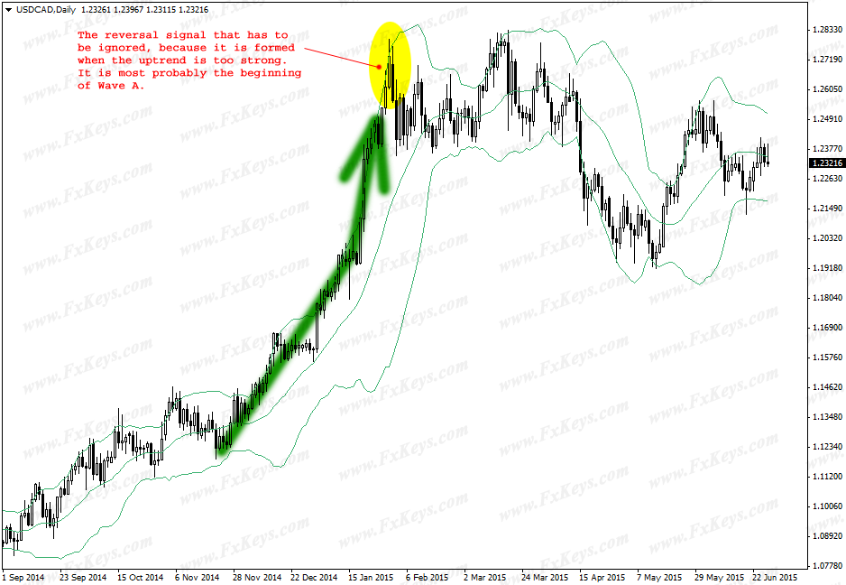Wave A Reversal Signal That Has To Be Ignored