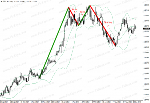 Wave C Reversal Signal That Can Be Taken Sometimes