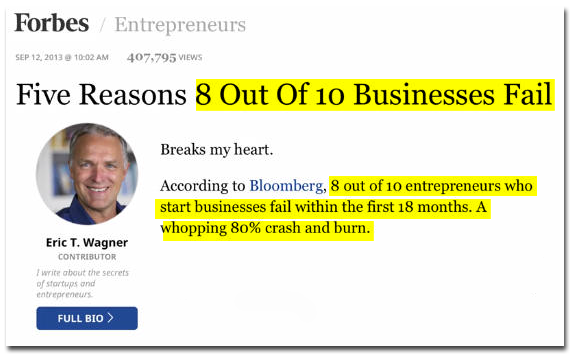 Forbes: 8 Out of 10 Business Fail Because of Having No Proven Business Plan.