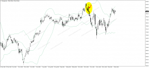Bearish Engulfing on Google Stock Daily Chart