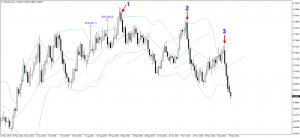 Strong Bearish Engulfing Candlestick Patterns on NZD/USD Daily Chart