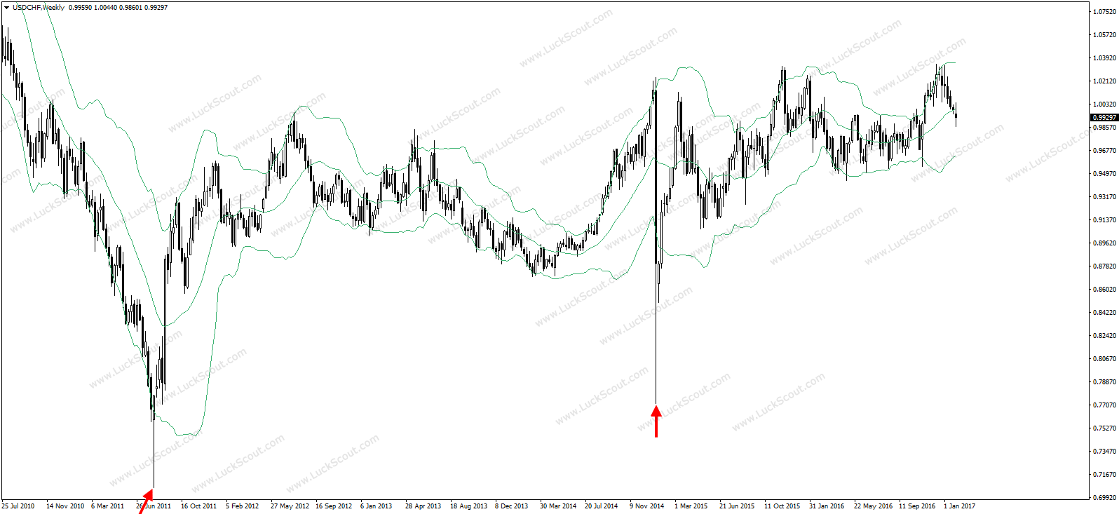 Forex Spike Trading on USD/CHF Weekly Chart