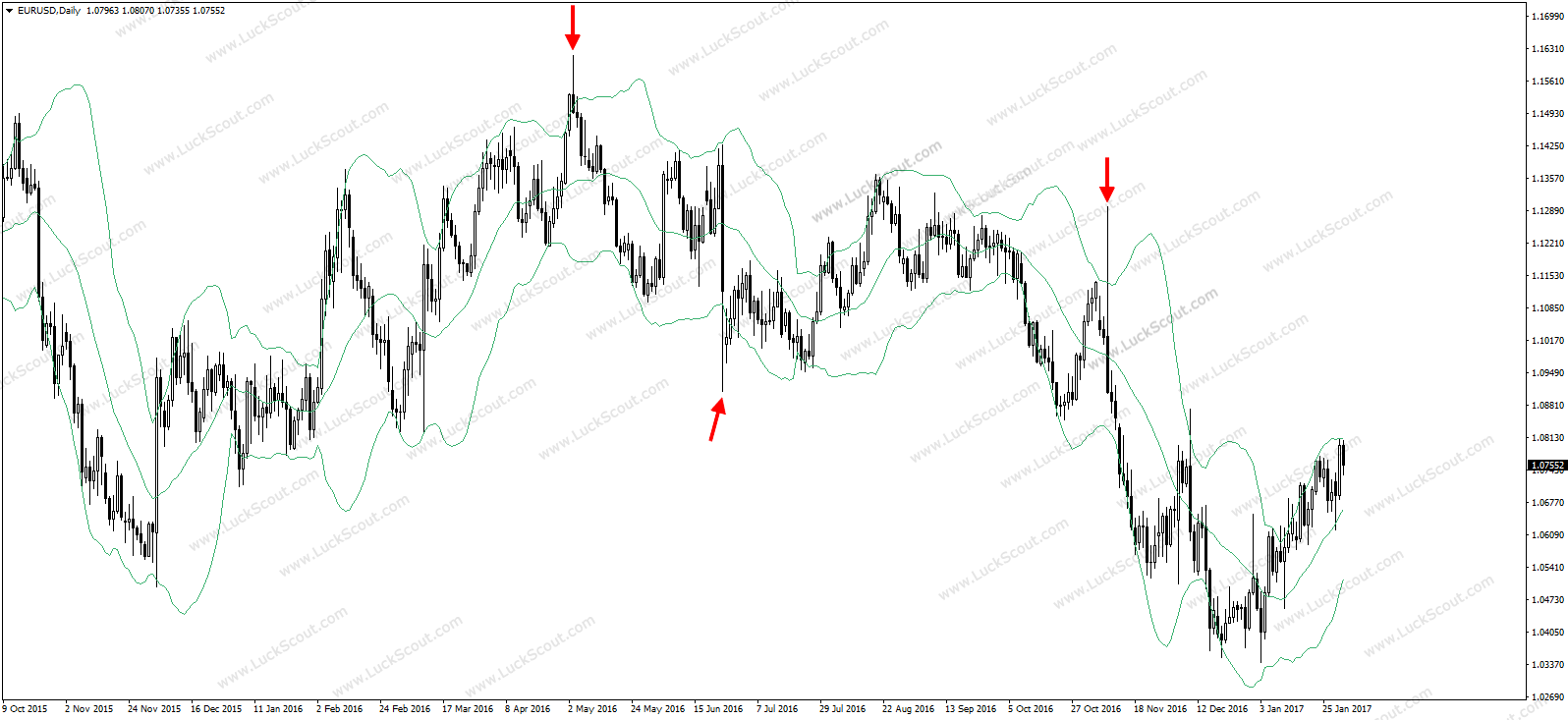 Examples of the price spikes on EUR/USD daily chart.