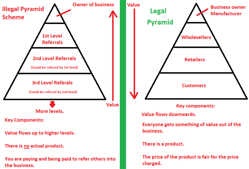 Illegal Pyramid Schemes vs Legal Pyramid Schemes