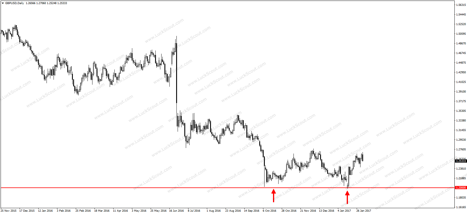 GBP/USD reaction to 1.2000 level which is a strong psychological support level.