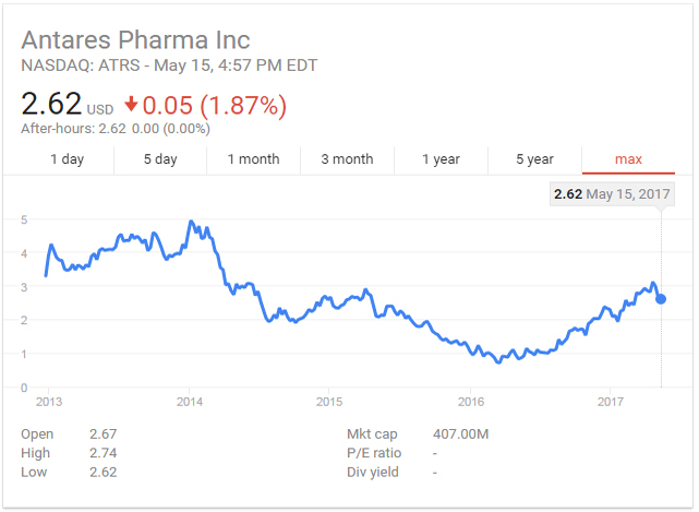 Antares Pharma Stock Price History