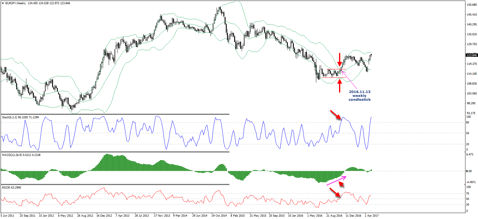 Using bollinger bands with rsi