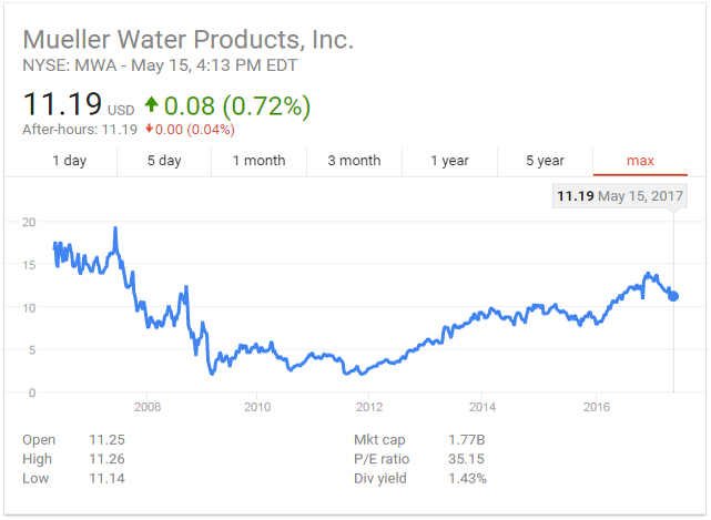 Mueller Water Products Inc Stock Price History