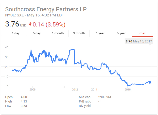 Southcross Energy Partners LP Stock Price History