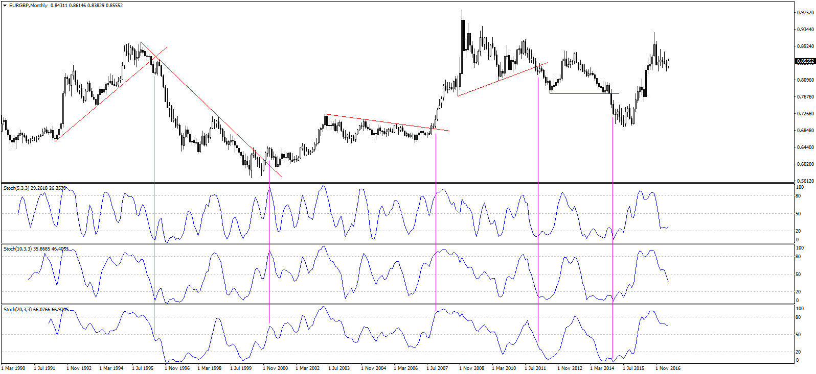 Forex stochastic indicator settings