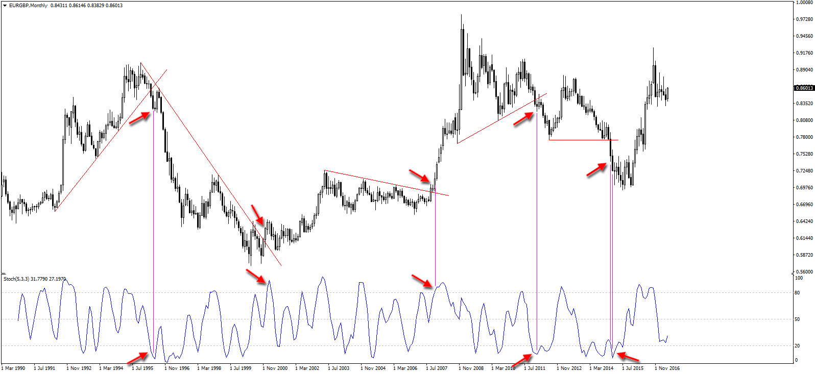 Stochastic Oscillator on EURGBP Monthly Chart