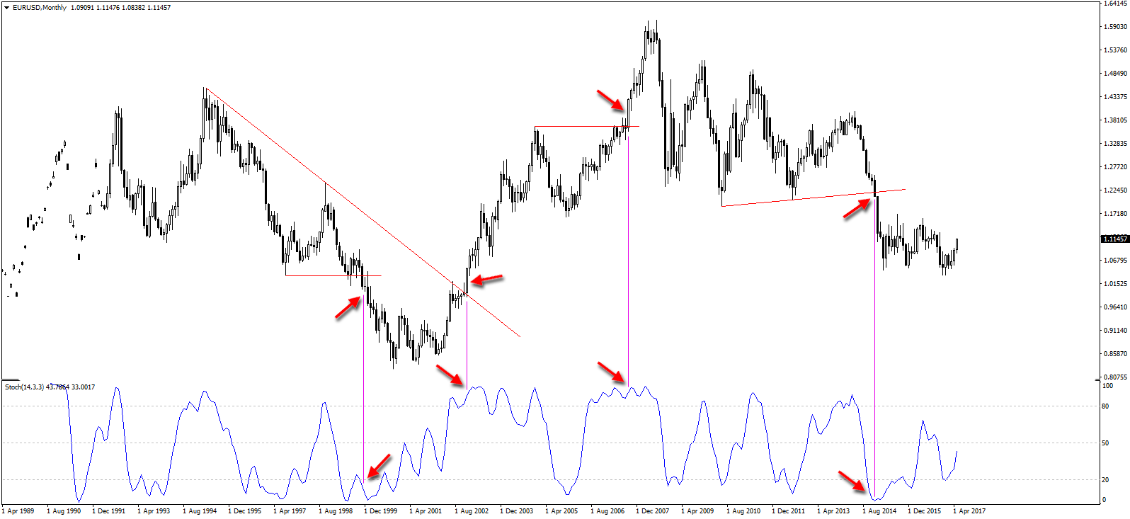 Stochastic Oscillator on EUR/USD Monthly Chart