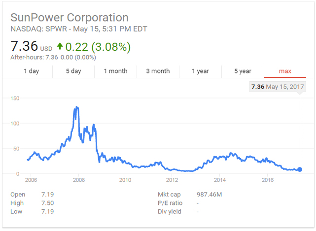 SunPower Corporation Stock Price History
