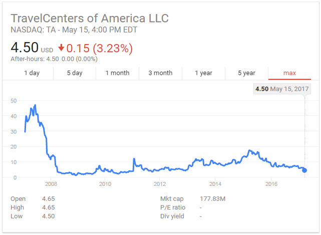 TravelCenters of America LLC Stock Price History