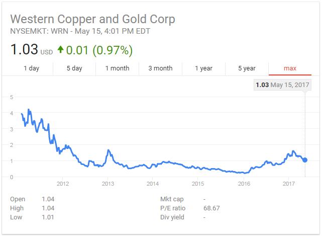 Western Copper & Gold Stock Price History